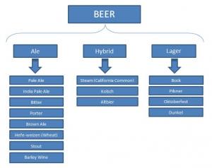 diferentes tipos de cerveza